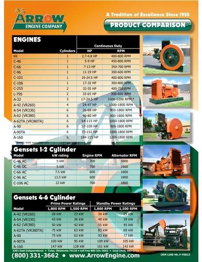 Arrow Product Comparison